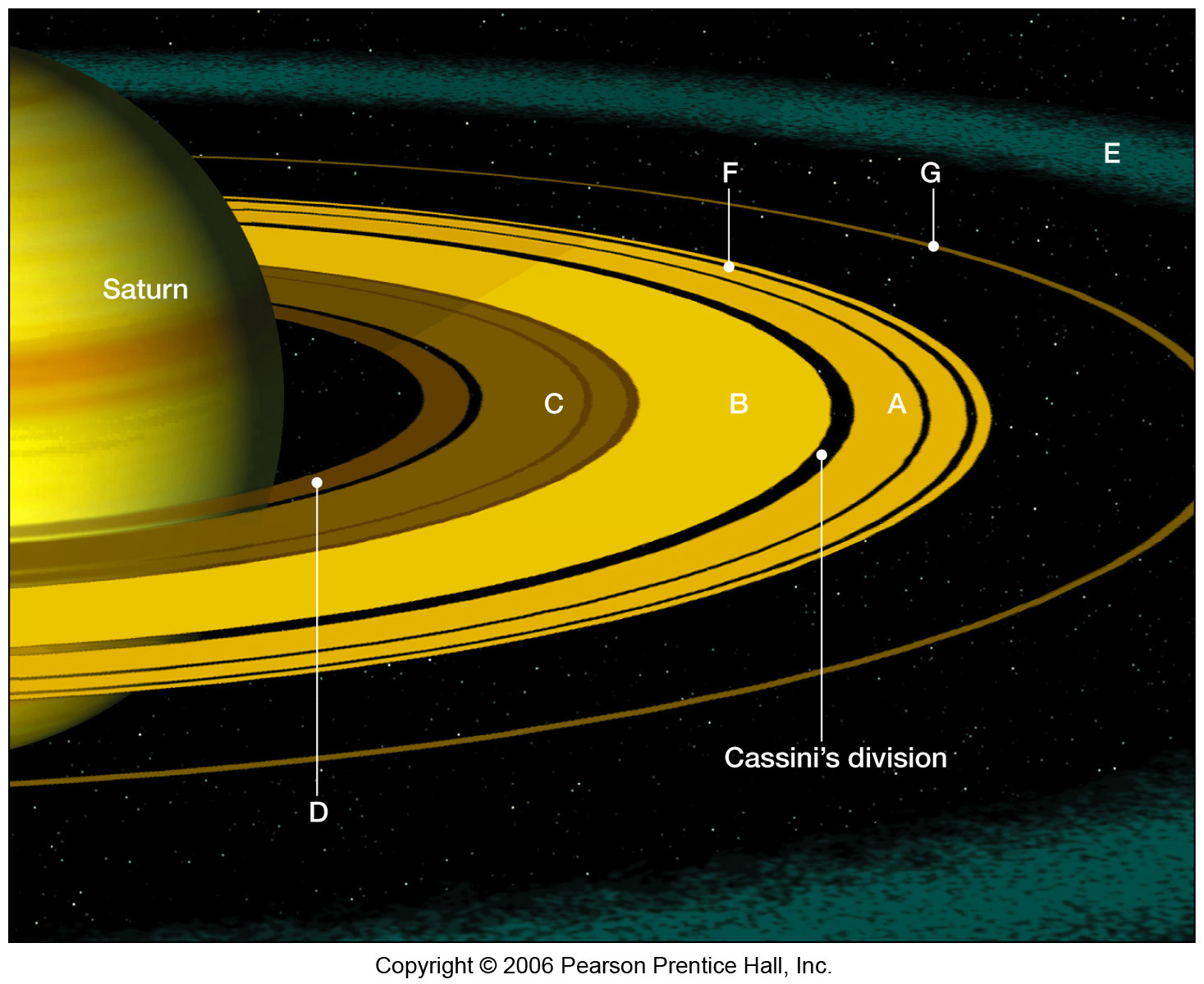 information about saturn